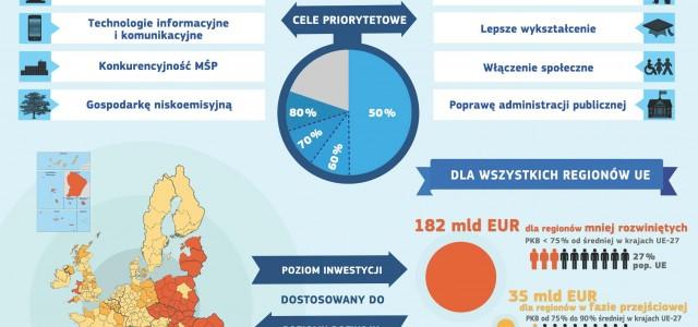 PE martwi się opóźnieniami we wdrażaniu polityki spójności
