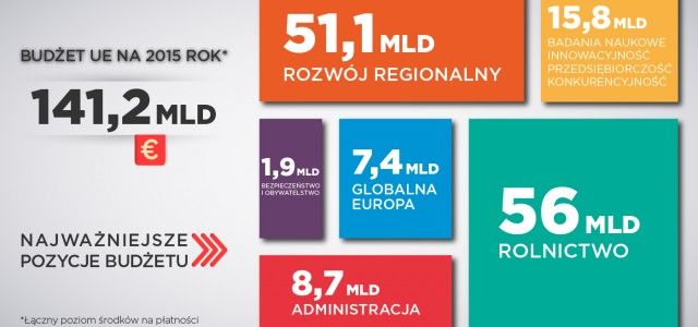 Mamy budżet Unii na 2015 i ponad 4 mld euro na załatanie dziur z tego roku