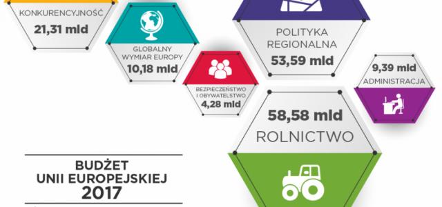 Budżet Unii na 2017 zatwierdzony